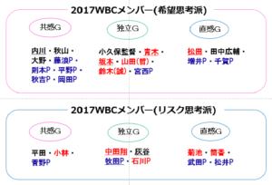 WBC2017分布図